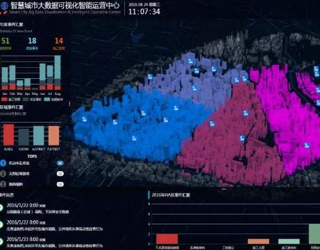 智慧城市大脑助力疫情防控信息实现数字化、可视化