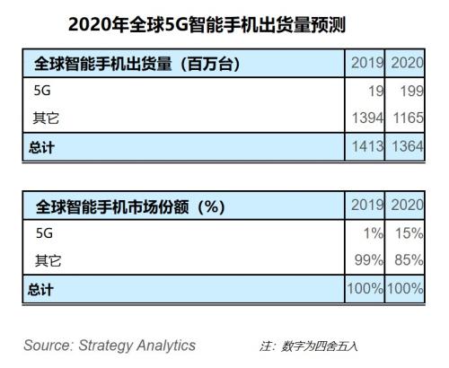 全球5G智能手机2020年出货量将达到1.99亿,疫情影响其销量