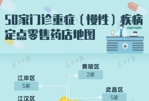 武汉门诊重症(慢性)疾病定点零售药店增至50家【地点地图】