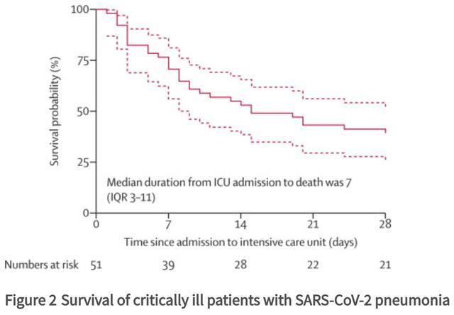 首份危重者特征研究发布:61.5%危重症患者入住ICU后28天内死亡