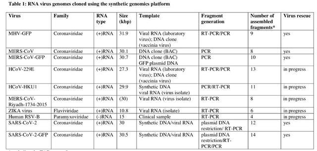 瑞士科研团队人工合成活新型冠状病毒,可提供传染性病毒毒株