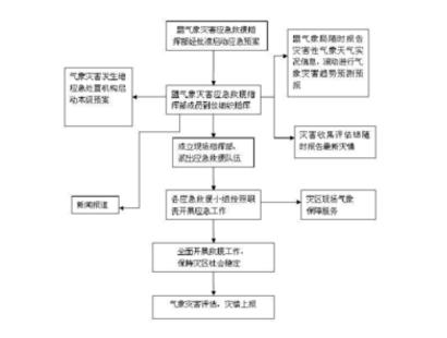《海南省气象灾害应急预案》全文