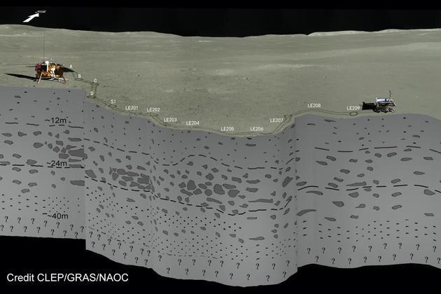 嫦娥四号重大发现,月球背面地下浅层结构面纱