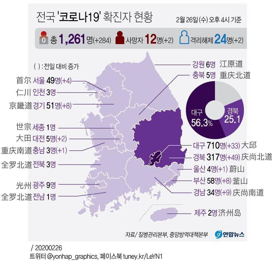 韩国成第二大疫情国,超级传播者与新天地大邱教会