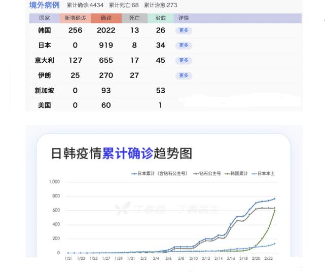 日韩确诊病例激增:数据背后,是什么在影响疫情走向