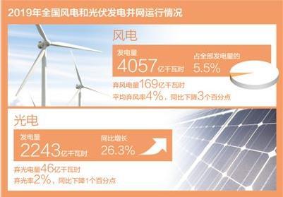 2019年全国风电发电量首次突破4000亿千瓦时!占全部发电量的5.5%
