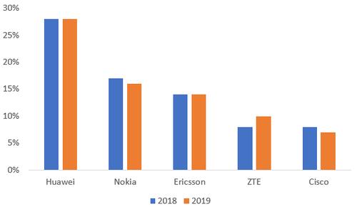 Dell'Oro发布2019年全球电信设备市场报告:华为居首