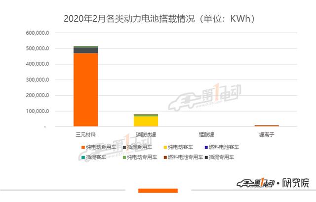 2020年2月国内动力电池企业出货量排名:宁德时代居首