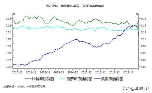 中美大量购低价原油填充战略石油储备(SPR)