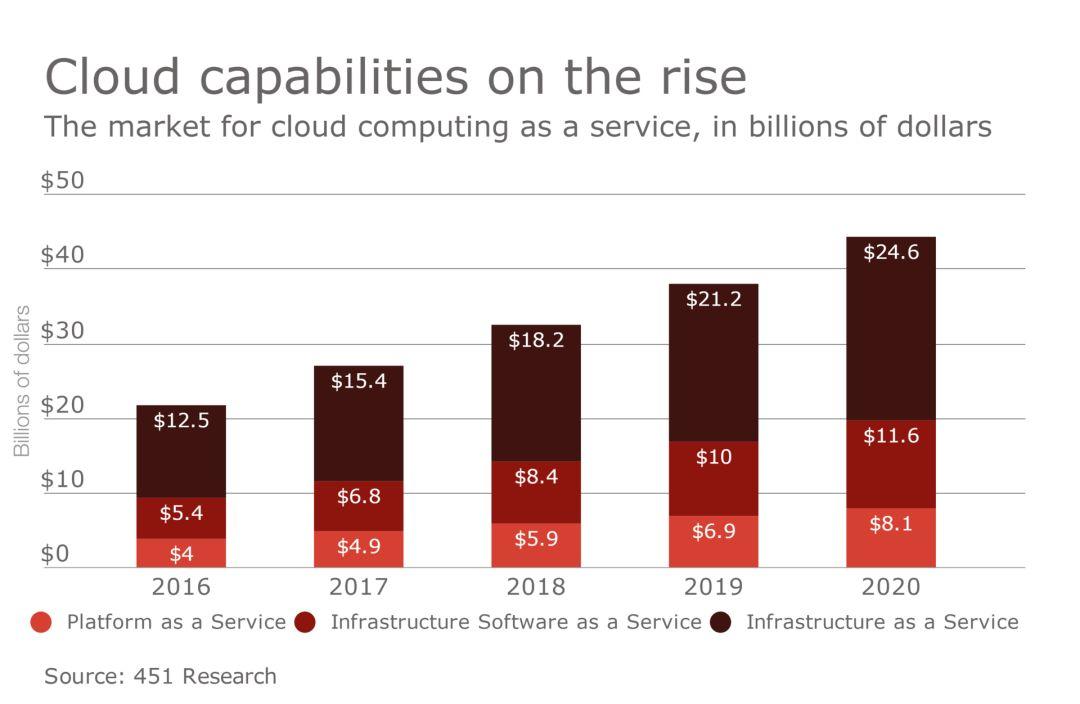 福布斯发布新十年六大医疗趋势:涉及AI、云计算等