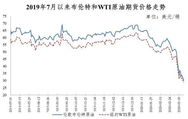 ?油价重回5元时代:创12年最大跌幅,专家预测未来价格难再下跌