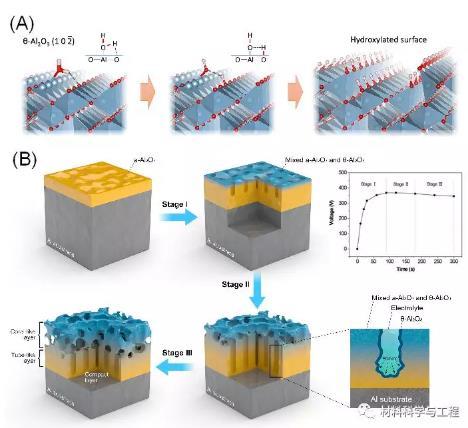 基于θ-Al2O3纳米材料制备新一代无机超疏水表面