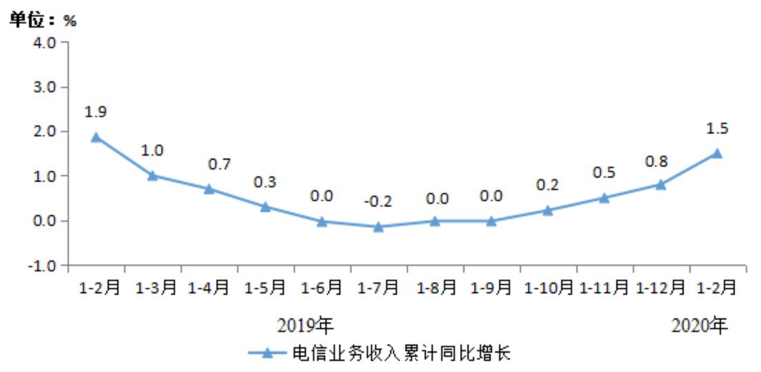 2020年1-2月中国电信业务收入累计达2242亿元,同比增长1.5%