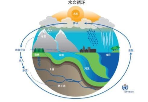 全球变暖和水资源危机关系解析,其会不会导致水资源短缺?