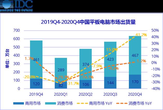 IDC預測2020年中國平板電腦市場出貨量Q1同比下滑30.1%