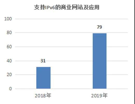?2019年中國IPv6發展分析:持續提速,合計13.92億用戶獲得IPv6地址