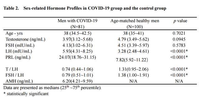 新冠损伤男性生殖功能出现首个临床证据,性激素水平改变明显