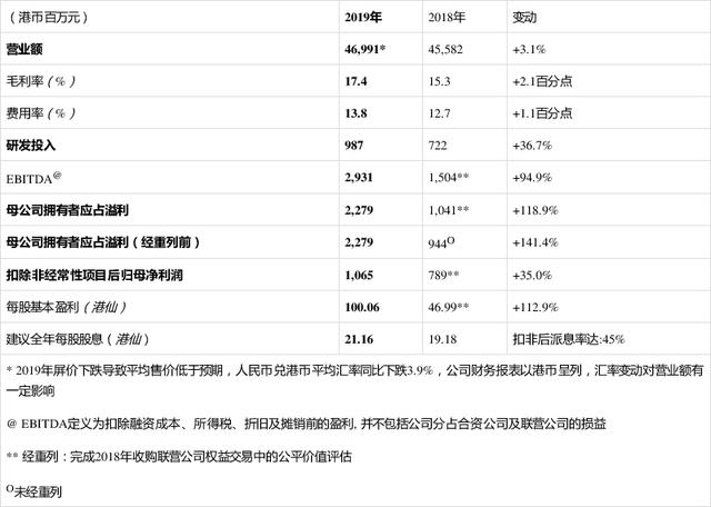 ?TCL电子2019年财报发布:营业额469.9亿港元,净利润23.3亿港元