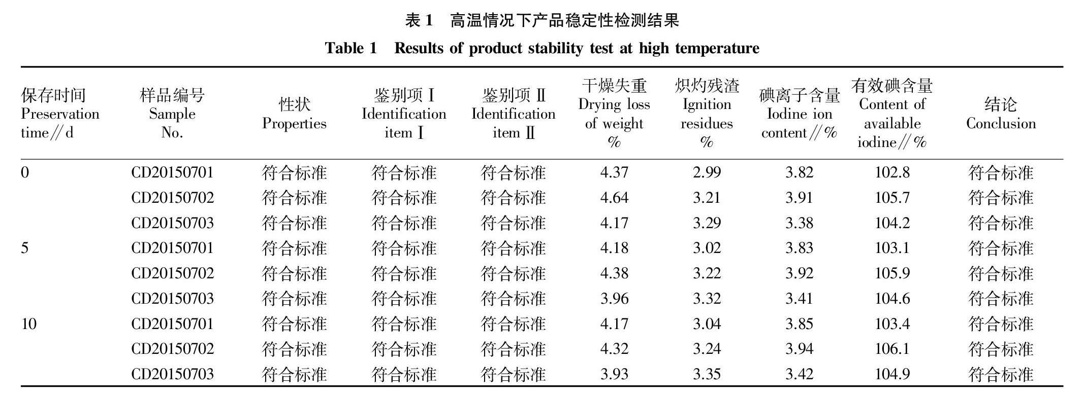 新型消毒剂西地碘粉稳定性、最佳贮存条件、有效期研究
