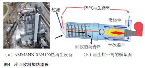 国内外主流的厂拌热再生设备的工作原理及研究进展