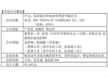 比亚迪丰田电动车科技有限公司正式成立,系丰田在华第三家合资公司