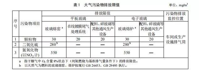 《玻璃工业大气污染物排放标准》(GB26453-2020)征求意见稿通过审查