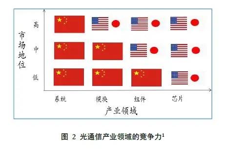 引领光模块市场,全球领先的华为,中高速光芯片领域国产化率不足10%