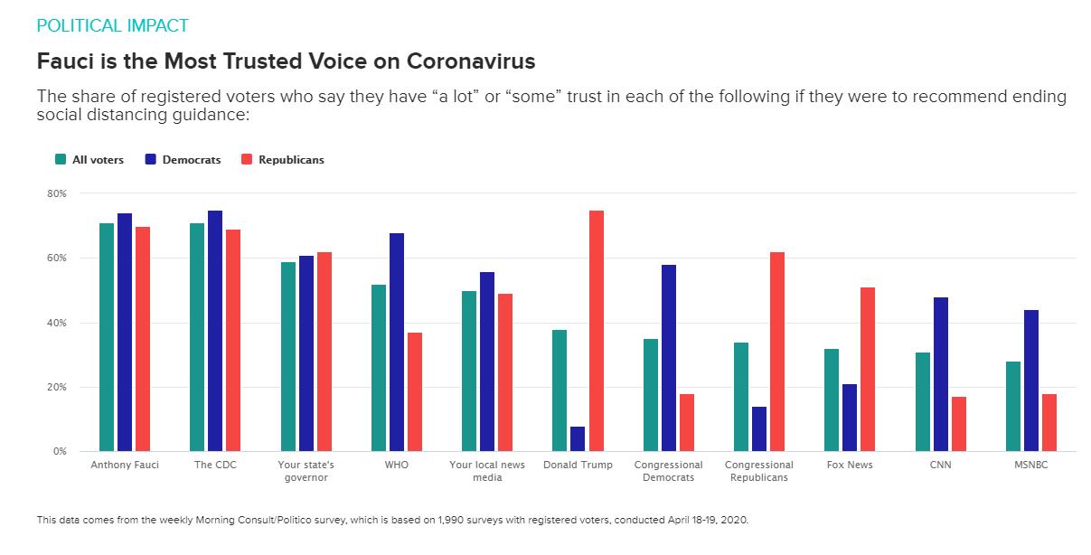 美国选民对特朗普综合信任度38%,抗疫信任度2%