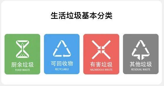 北京垃圾分类倒计时:5月1日起开始实施,6大重点须知