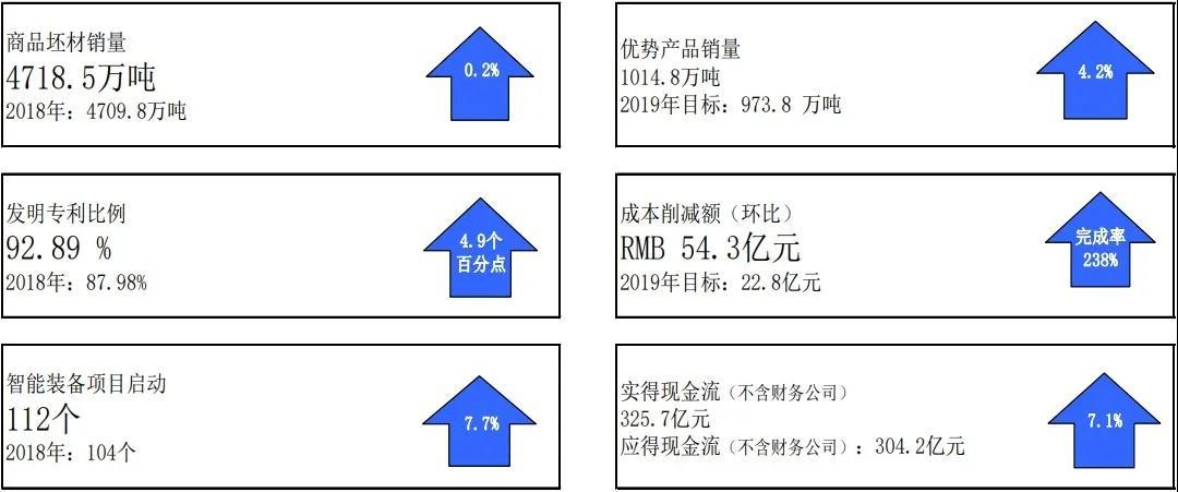 宝钢股份2019业绩分析报告(附宝钢股份子公司净利润情况)