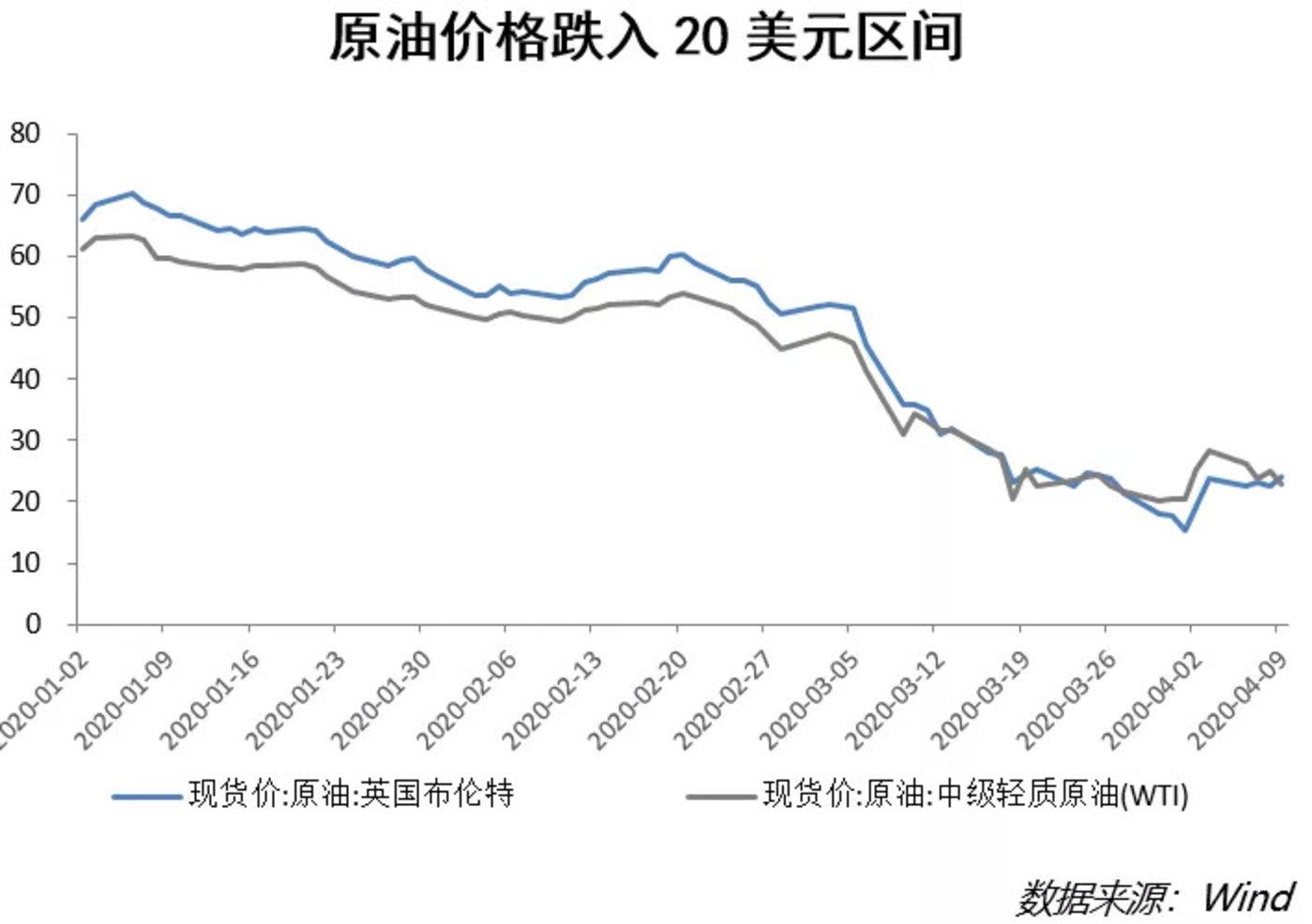 原油价格下跌,导致美股迅速下跌,决定原油价格的因素
