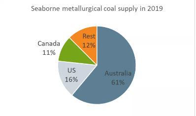 新冠疫情对全球钢铁上游行业的影响:废钢市场受到严重影响