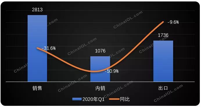 2020年空调市场分析:五一销量大涨或是空调行业复苏起点