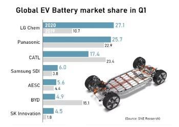2020年Q1全球动力电池装机量公布:LG化学反超宁德时代排名第一