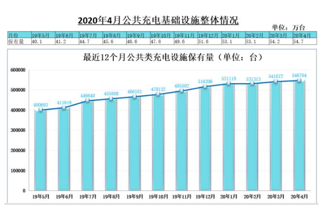 中国公共充电桩保有量达128.7万台,8家企业运营充电桩数量超万台