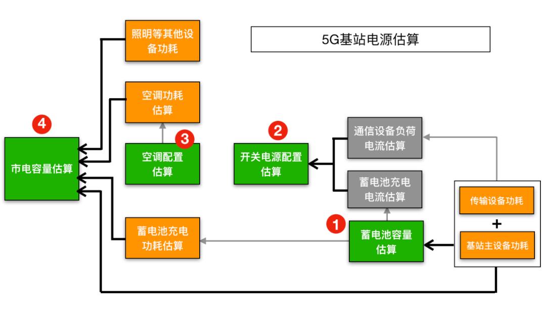 5G基站电源配套如何改造?是怎样计算的?