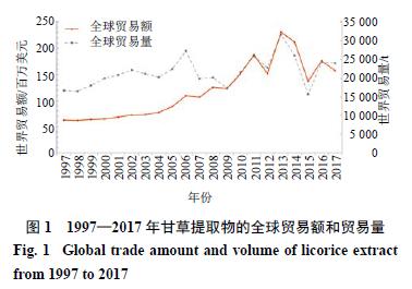 全球甘草提取物国际贸易现状及竞争力指标分析