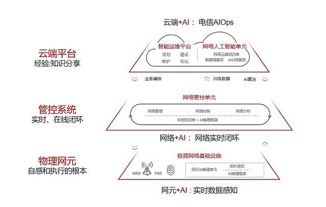 华为发布《自动驾驶网络解决方案白皮书》,呼吁产业各方达成共识