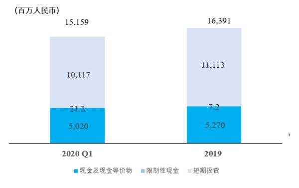 中通快递2020年第一季度财报:营收39.2亿元,净利润6.4亿元