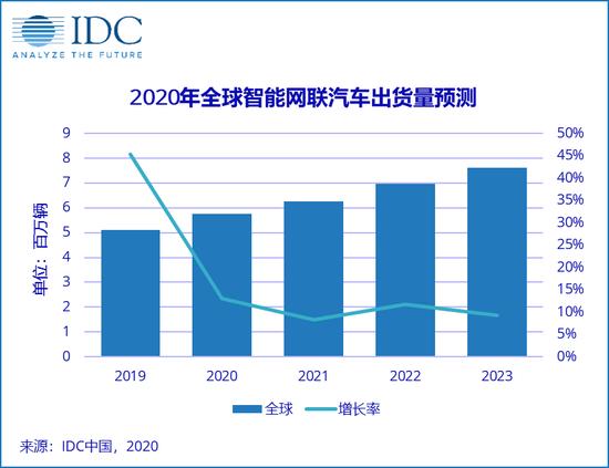 IDC:2023年全球智能网联汽车出货量将达7630万台
