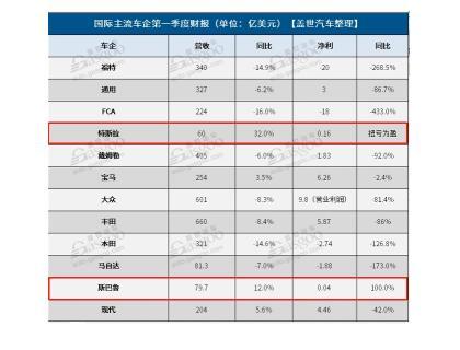 12家国际主流车企一季度财报概况:多数车企利润均出现大幅下滑