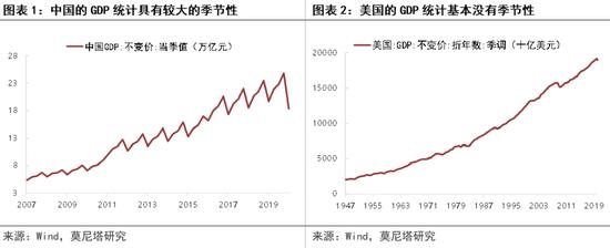 解释美国GDP统计环比折年率,正确理解美国经济的现状以及衰退程度