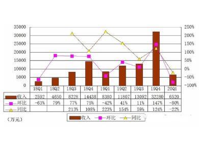 36氪2020年Q1财报公布:营收6520万,同比下降20%