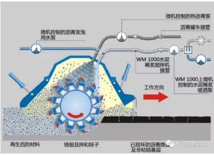泡沫沥青冷处理材料生产、工艺技术、质量指标