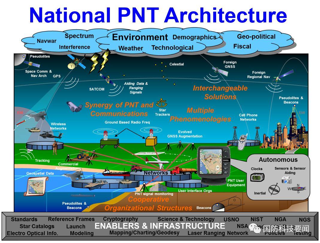 全球导航卫星系统新兴数字技术的发展趋势