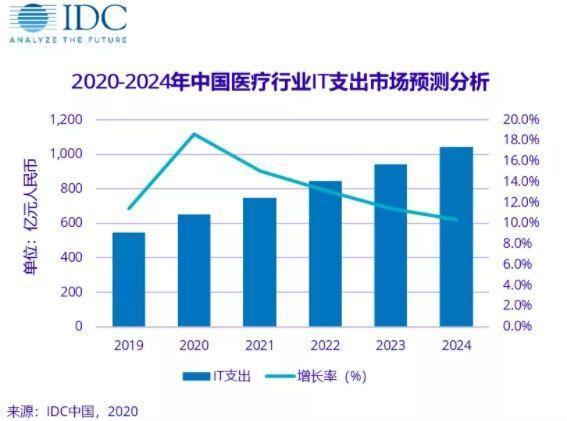《中国医疗行业IT市场预测2020-2024》发布:2024年将达1041.5亿元