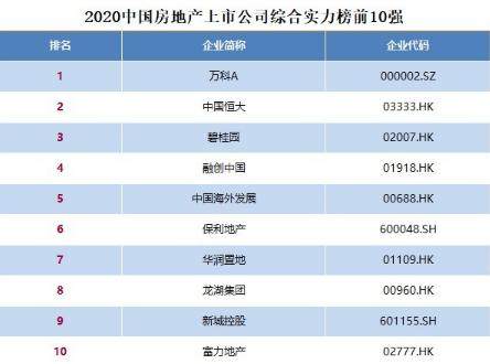 2020中国房地产上市公司百强揭晓:万科,恒大、碧桂园前三(榜单)