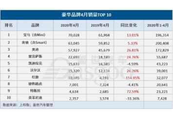 2020年4月豪华品牌销量TOP10公布,宝马领先优势明显