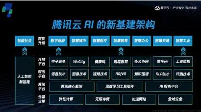 腾讯云首次公布AI新基建全景布局,已成为中国最AI服务提供商