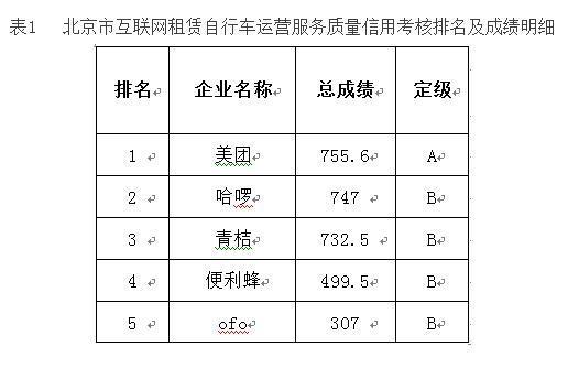 北京市交通委立案调查ofo小黄车:因数据传输中断,要求其限期整改